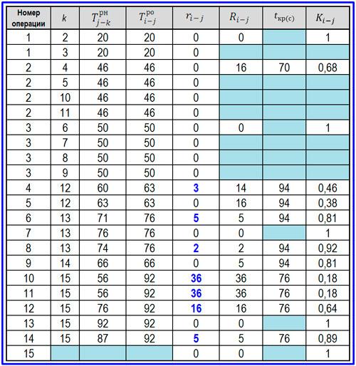 Как сделать сетевой график в excel?